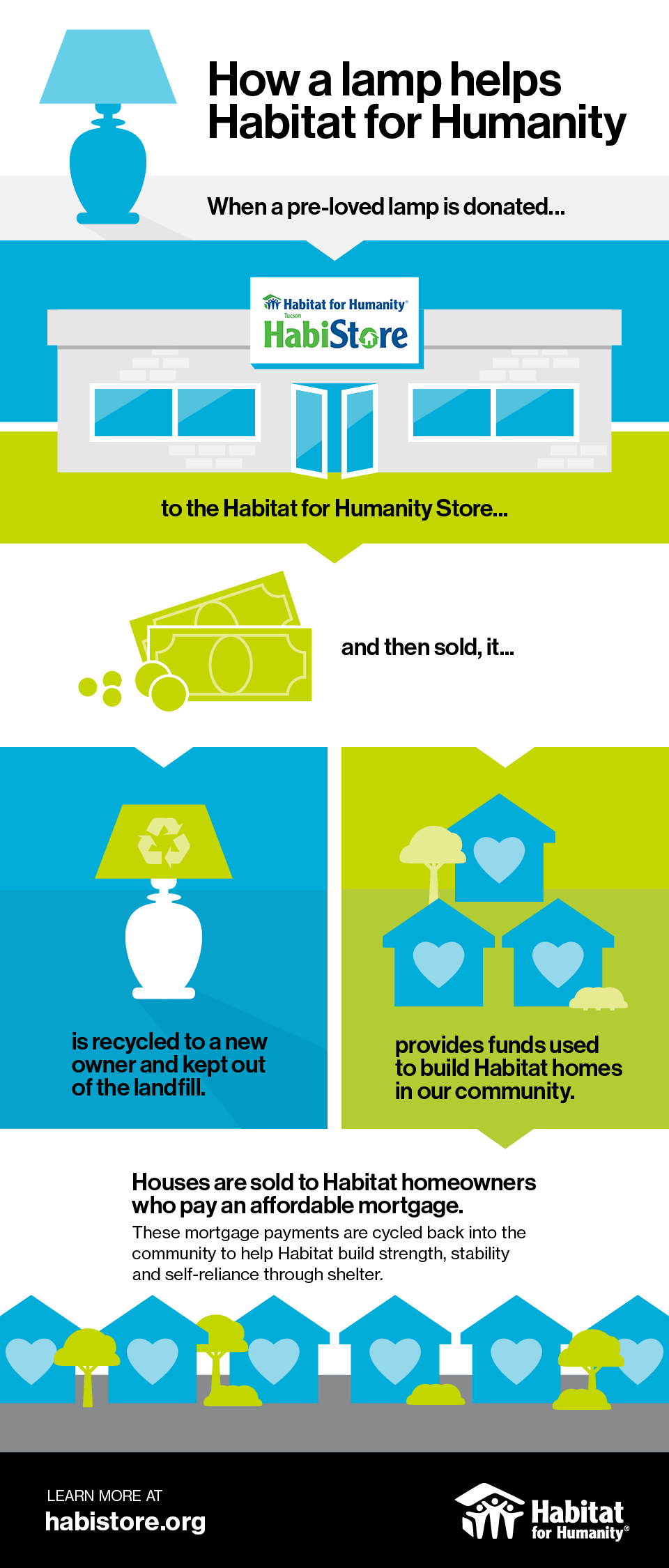 how-a-lamp-helps-habitat-infographic-habistore