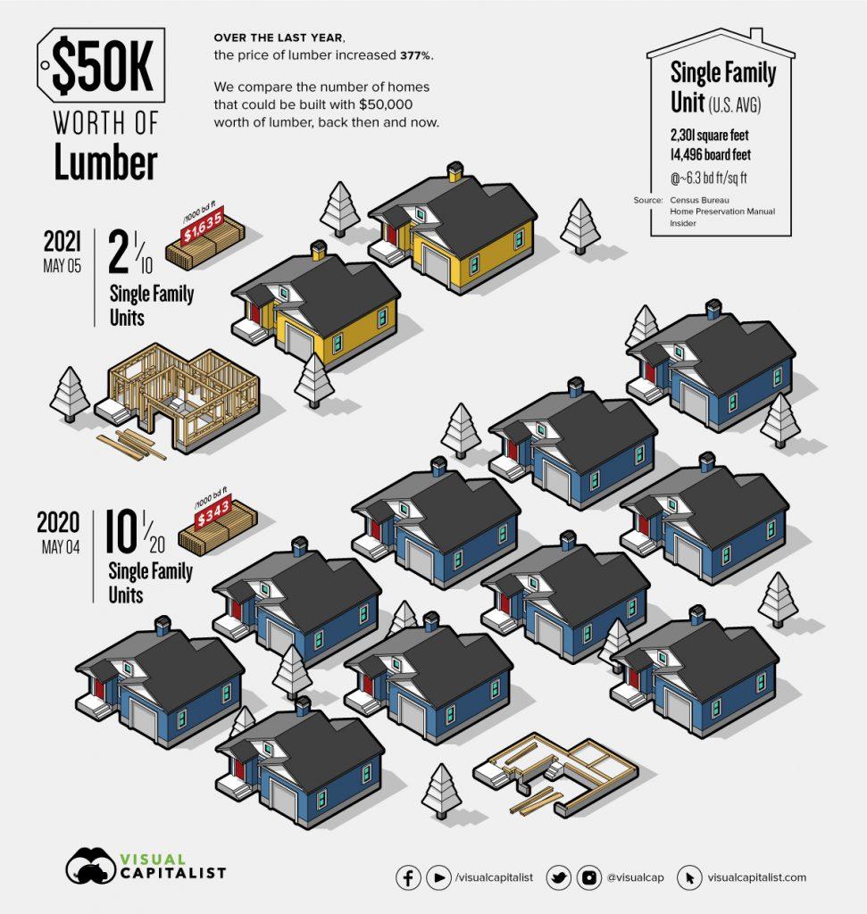 lumber-prices-50k